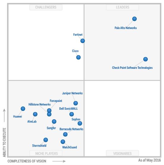 "Gartner Magic Quadrant dla ""Enterprise Network Firewalls"