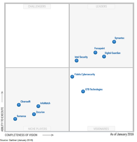gartner magic quadrant for dlp