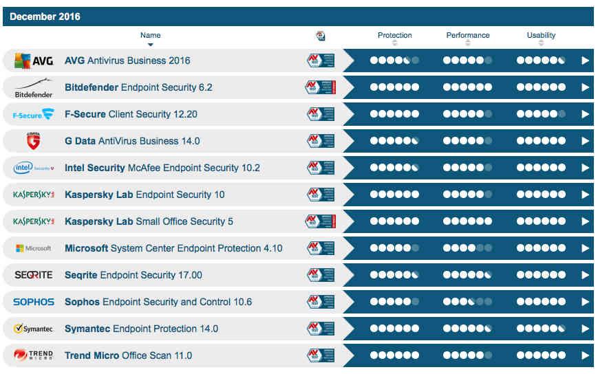 AV test SMB 2016 - Bitdefender, Kaspersky iTrend Micro wyróżnione przezAV-Test - netcomplex
