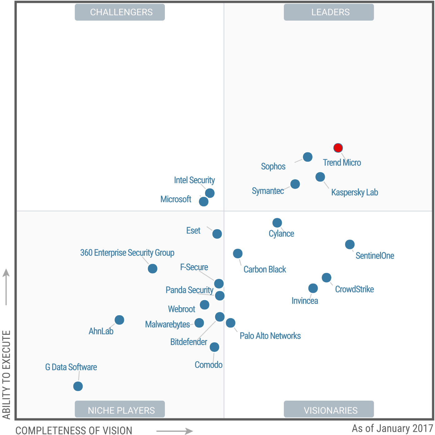 Gartner Endpoint Protection. Platform-2017