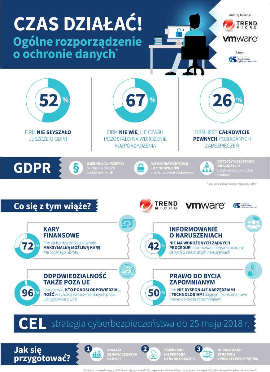 pl gdpr infographic 1 - Rozporządzenie oochronie danych - raport Trend Micro & VMware - netcomplex