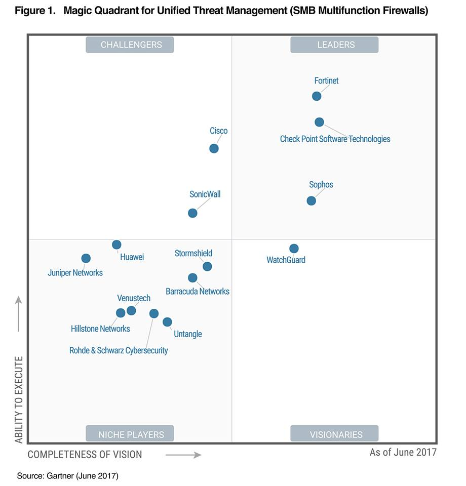 Gartner Magic Quadrant for UTM 2017