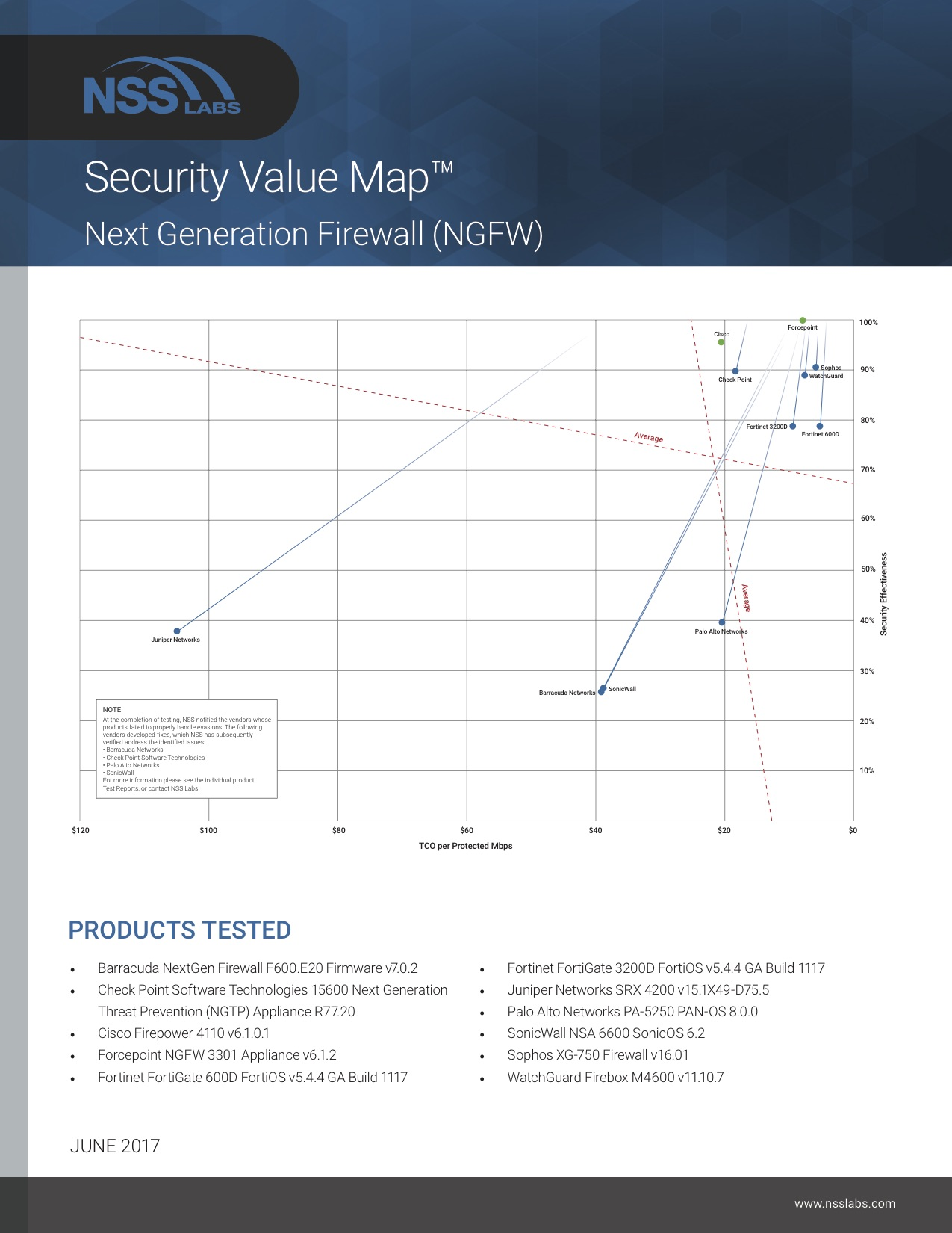 NSS Chartonly - NSS Labs - testy oprogramowania Next Generation Firewall 2017 - netcomplex