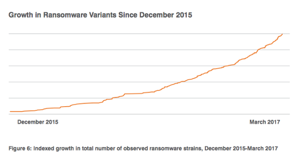 growth in ransomware variants - Następny ruch oprogramowania ransomware - netcomplex