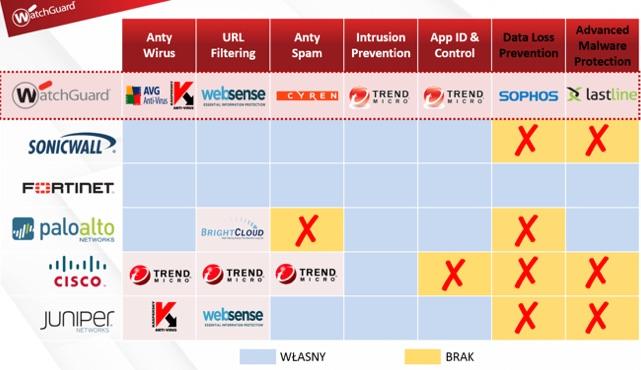 WG moduly - WatchGuard - firewall i7 wspaniałych - netcomplex