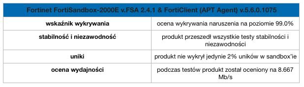 Fortinet- wyniki testu NSS Labs