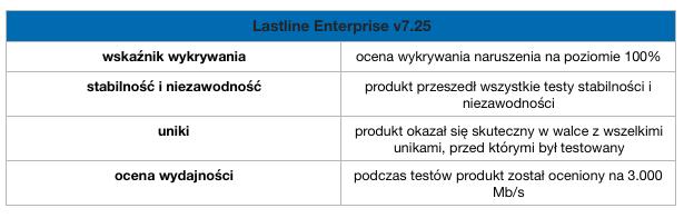 Lastline- wyniki testu NSS Labs