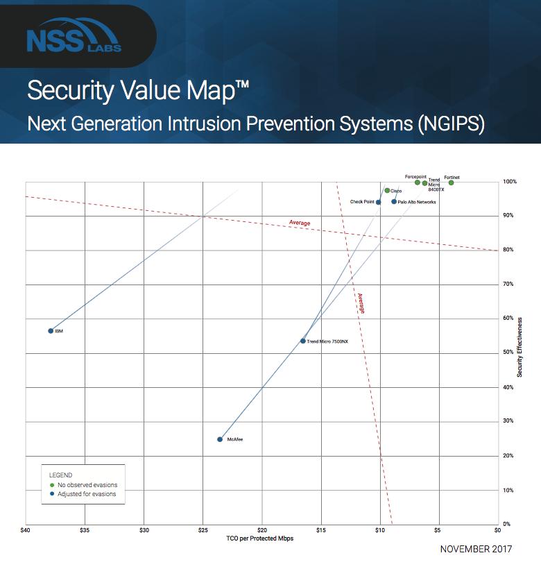 Mapa bezpieczeństwa - NSS Labs