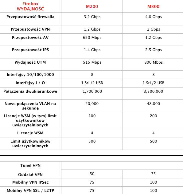 watch promocja - Promocja odWatchGuard - M300 wcenie M200! - netcomplex