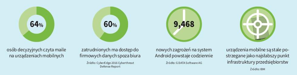 Popularność urządzeń mobilnych wśród pracowników przedsiębiorstw.