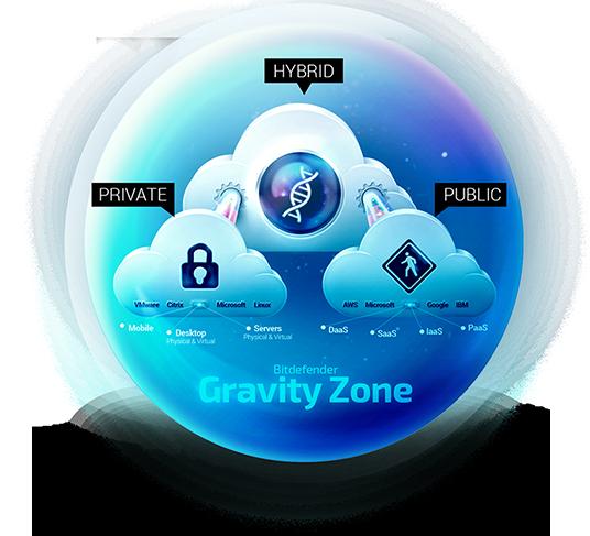 gravitybox - Bitdefender – ochrona klasy biznesowej przedzagrożeniami ransomware - netcomplex