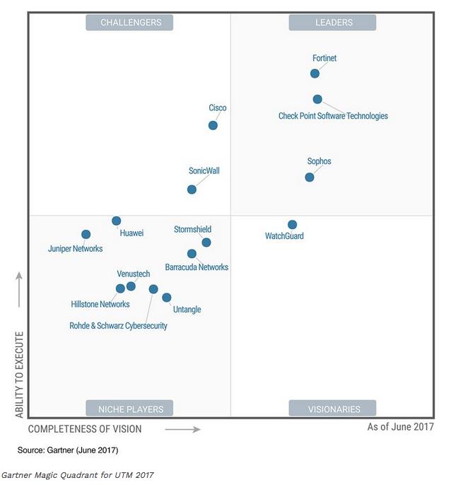 Gartner utm 2017 - Najnowszy Magic Quadrant 2018 dlaUnified Threat Management - netcomplex