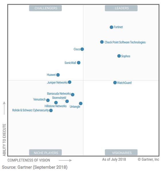 Gartner utm 2018 - Najnowszy Magic Quadrant 2018 dlaUnified Threat Management - netcomplex
