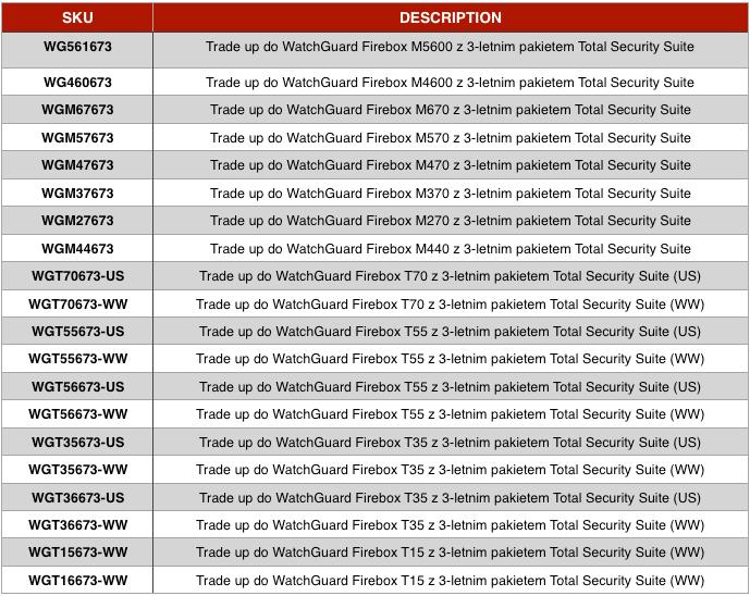 WG tabelka Red for Red - Red For Red Trade-Up - czerwona promocja odWatchGuard powraca - netcomplex