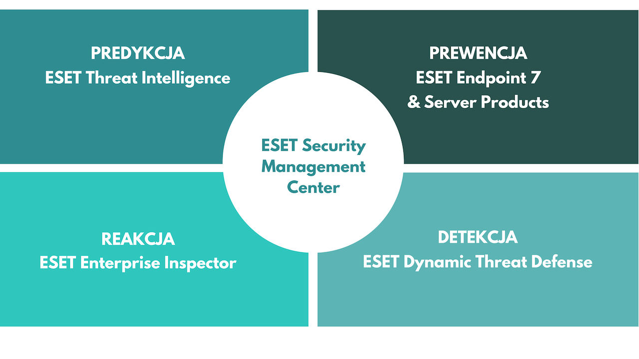 2 - Dynamiczny mechanizm ochrony sieci zESET Dynamic Threat Defense - netcomplex