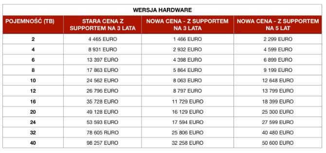 wersja hardware - Inni obniżają koszty, my redukujemy dozera! - netcomplex