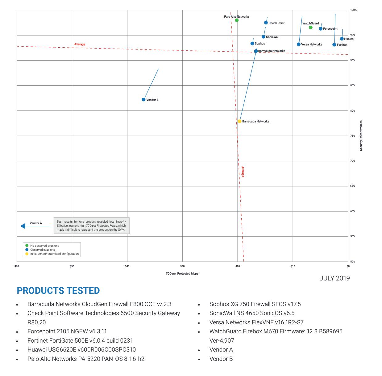 Screenshot 2019 07 22 at 10.37.38 - WatchGuard rekomendowany przezNSS Labs. Najlepszy stosunek jakości doceny. - netcomplex