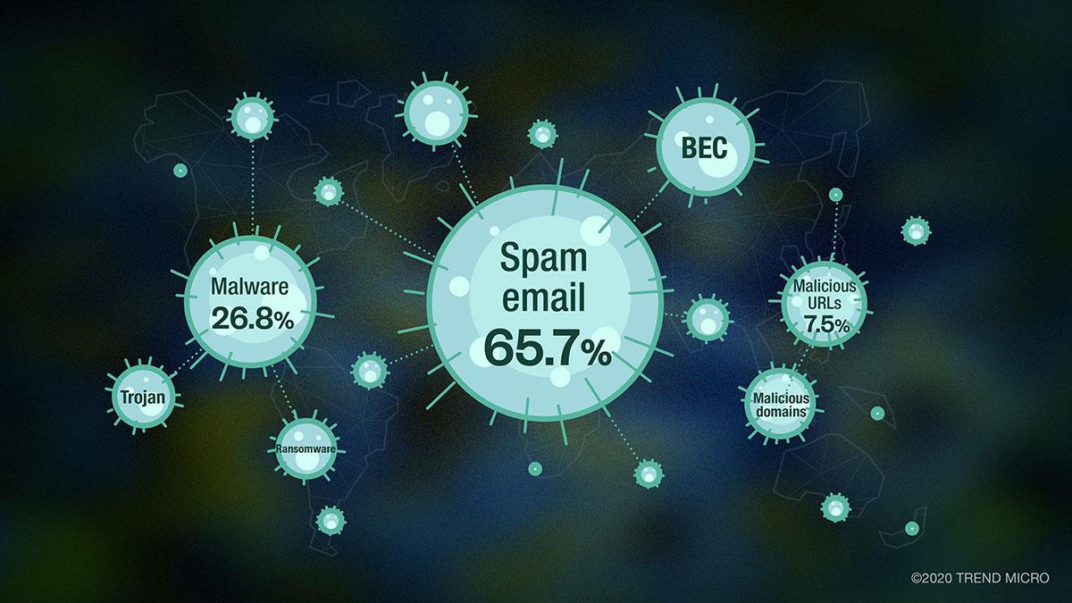 covid spread - Phishing, spam, ransomware: uwaga nasłowo COVID-19 - netcomplex