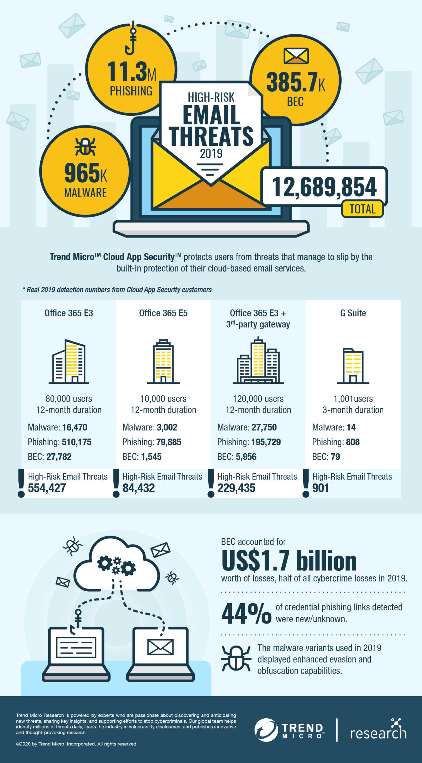 CAS annual2019 report Infographics scaled - Trend Micro blokuje zagrożenia poczty elektronicznej - netcomplex