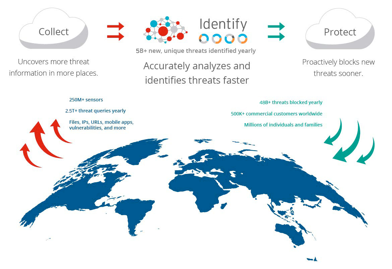 cloud based security intelligence - Trend Micro blokuje zagrożenia poczty elektronicznej - netcomplex