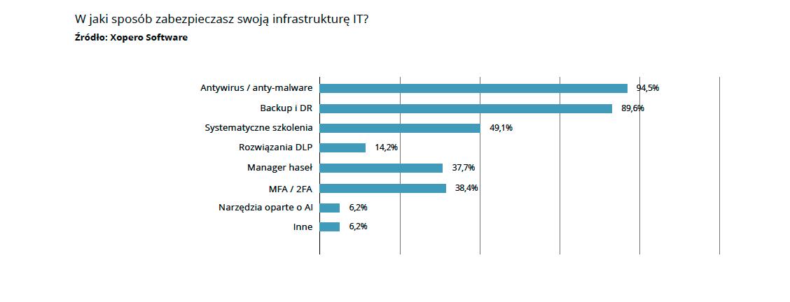 xopero raport - Raport Cyberbezpieczeństwo: Trendy 2021. Przedjakimi wyzwaniami stoi polski biznes? - netcomplex