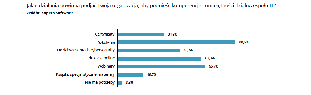xopero2 1 - Raport Cyberbezpieczeństwo: Trendy 2021. Przedjakimi wyzwaniami stoi polski biznes? - netcomplex