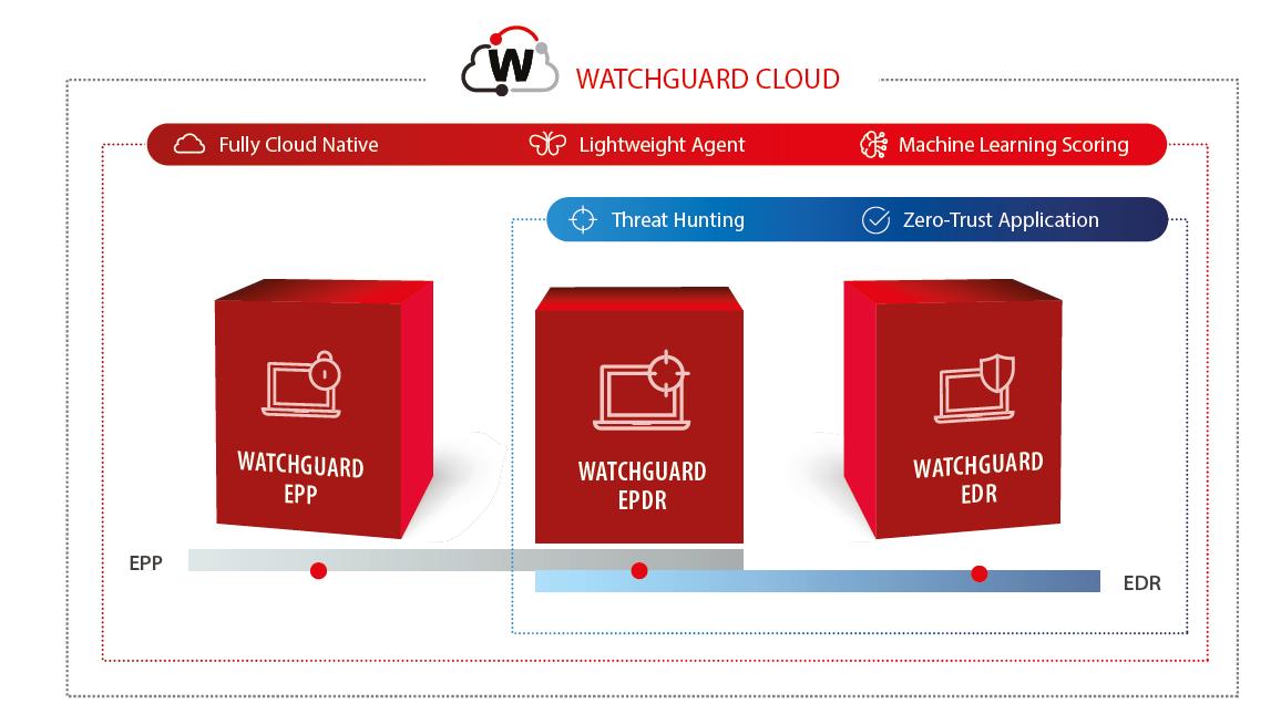 Zrzut ekranu 2021 06 14 o10.10.21 - WatchGuard Endpoint Security Portfolio - dlapewnej ochrony - netcomplex